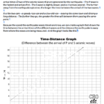 Earthquakes - reading time & distance (P&S) graph
